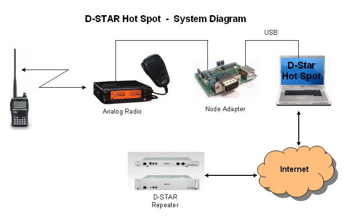 DStar GMSK Node Adapter Hotspot Setup