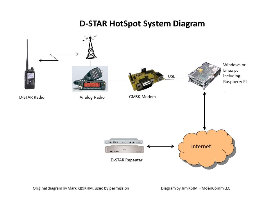 SystemDiag